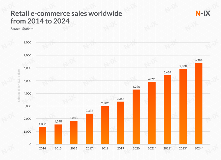 e-commerce market growth: industry is growing