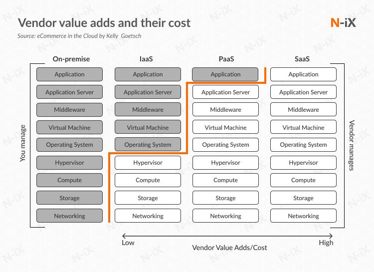 ecommerce in cloud: best cloud ecommerce solution