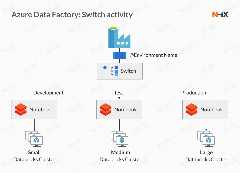 Azure Data Factory: switch activity