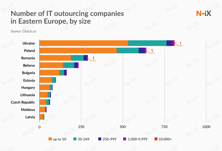 Top outsourcing companies in Eastern Europe