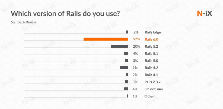 Version updates of RoR: rails outsourced development timeline and tech stack