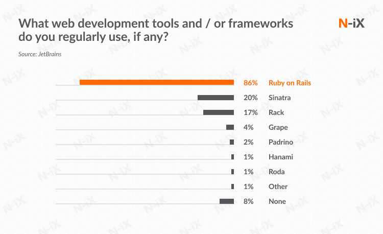 Rails outsourced development: RoR is the most popular framework among Ruby developers