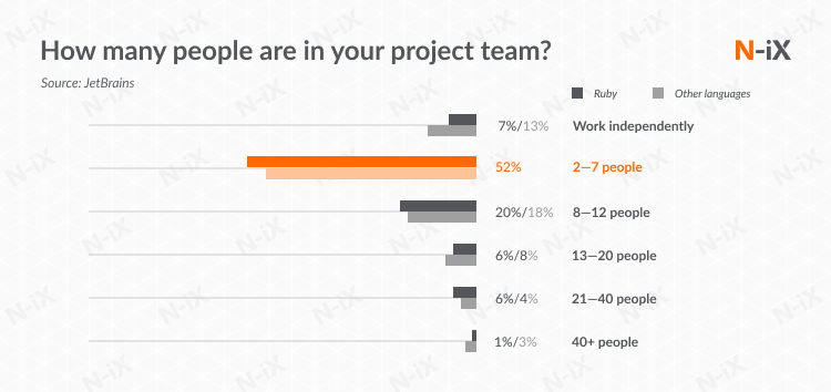 outsource ruby on rails development: team size