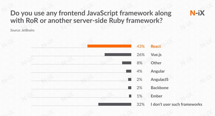 Rails outsourced development: integration with JS frameworks