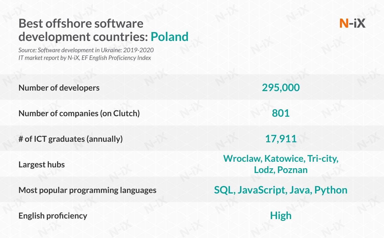 Staff augmentation outsourcing: Poland
