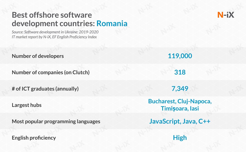 Staff augmentation outsourcing: Romania