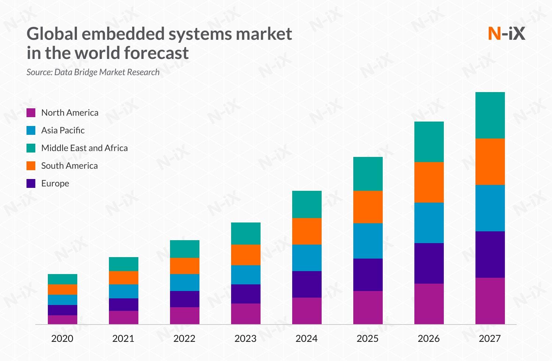 embedded software development market
