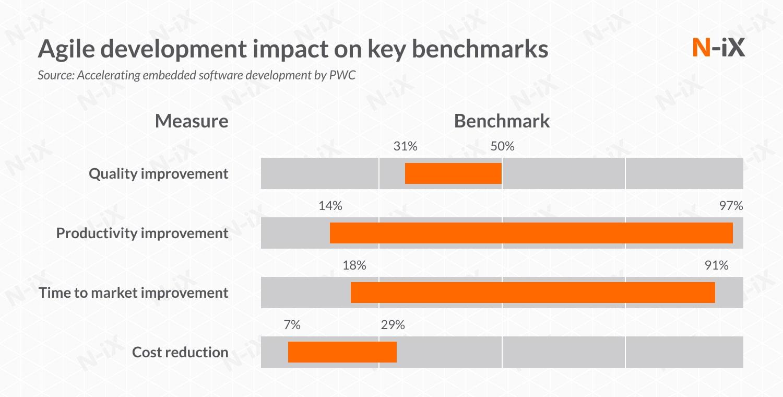 agile embedded software development