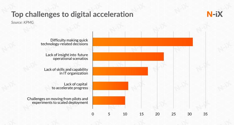 challenges of digital acceleration