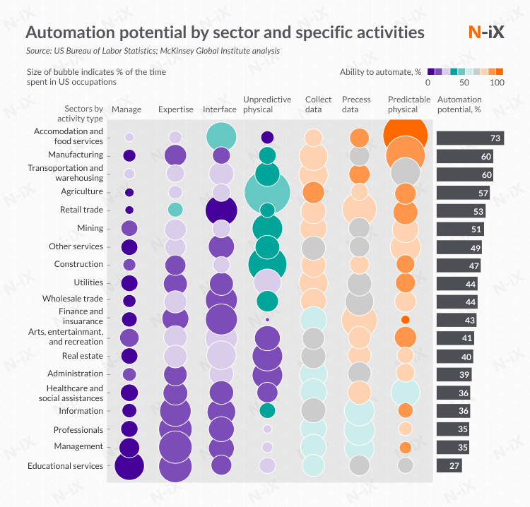 automation as a part of digital transformation