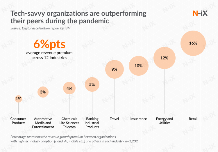 Performance of tech-savvy companies that accepted digital technology