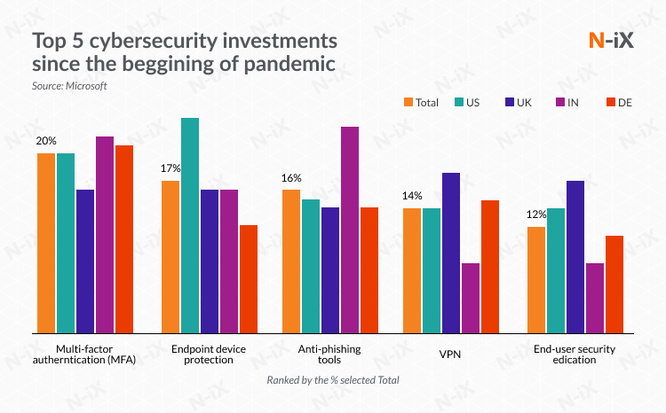 cybersecurity investments to grow amid the pandemic