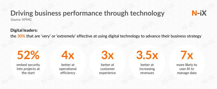 Business value of digital adoption, transformation, or acceleration