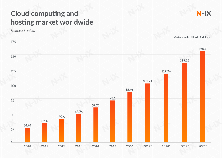 Cloud computing and hosting market worldwide