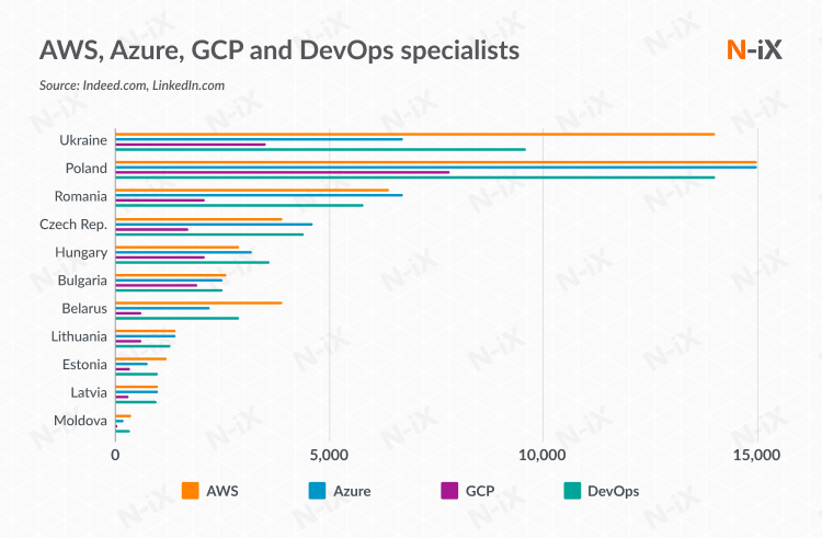 number of AWS, Azure, GCP and DevOps specialists