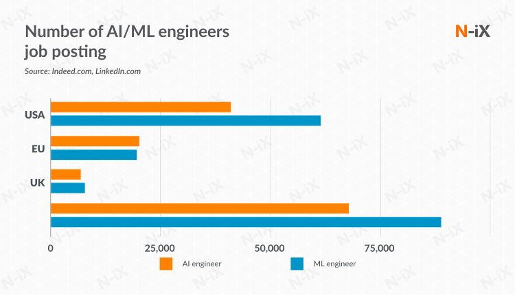 Number of AI/ML engineers job posting