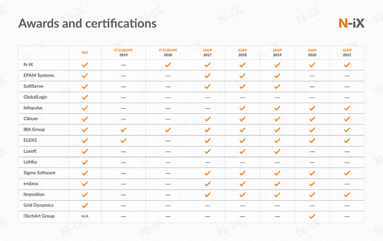 Top software development vendors: awards and certifications