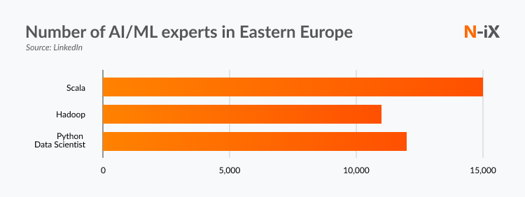 Number of AI/ML experts in Eastern Europe