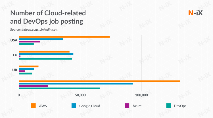 Number of Cloud-related and DevOps job posting