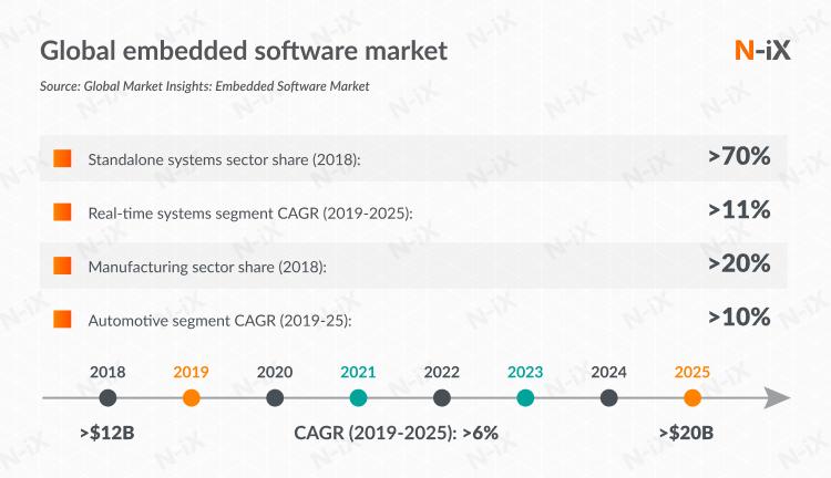 Global embedded software market