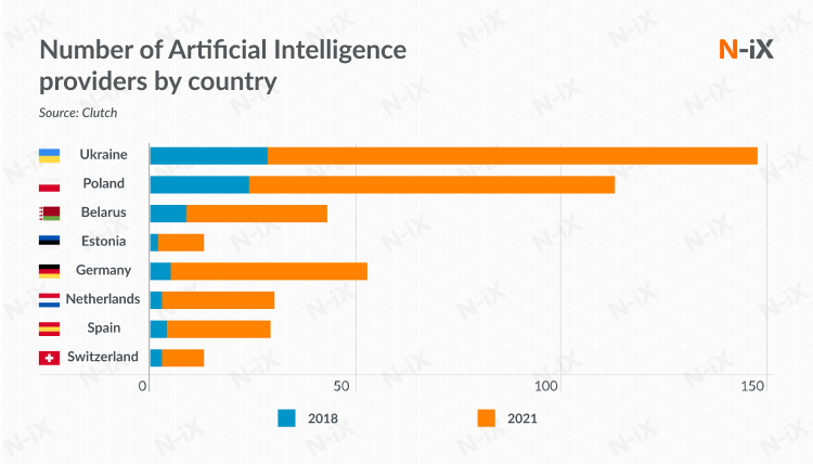 Number of Artificial Intelligence providers by country