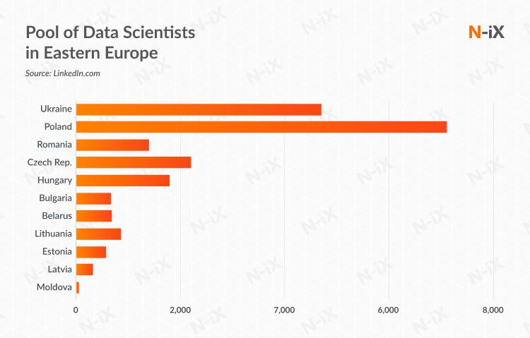 Pool of Data Scientists in Eastern Europe