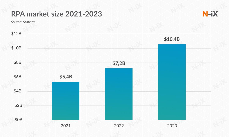 Global RPA market size, 2021-2023