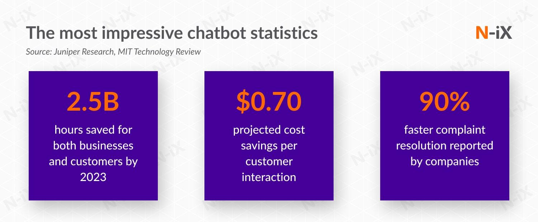 Impressive chatbot use statistics