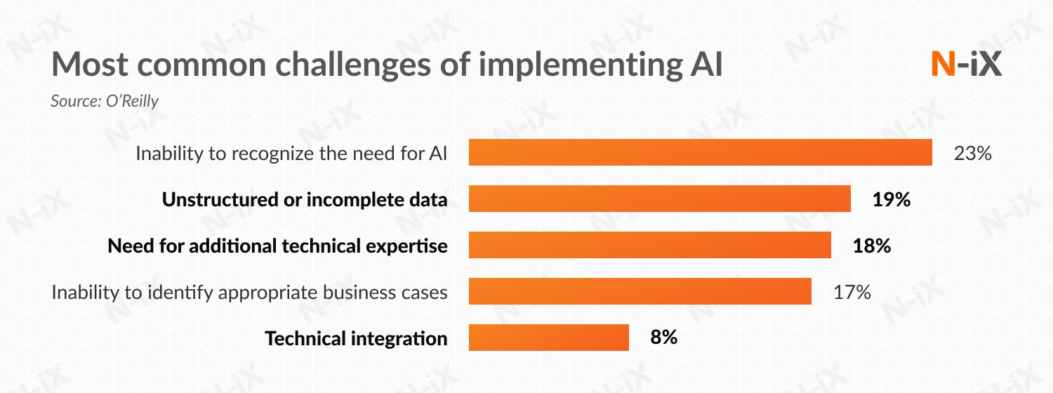 Common challenges of implementing AI