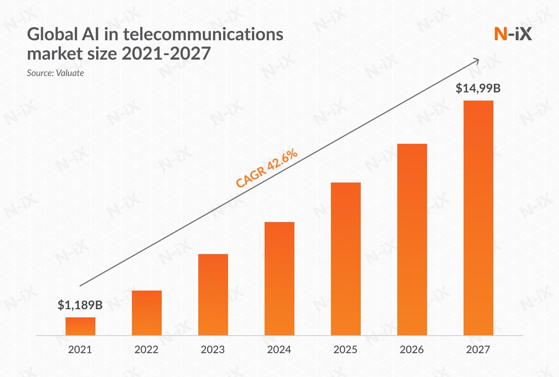 Global AI in telecommunications market size, 2021-2027