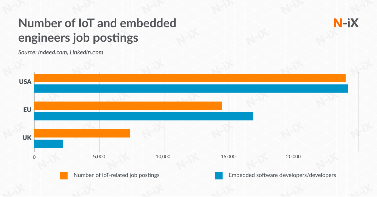 Number of IoT and embedded engineers job posting