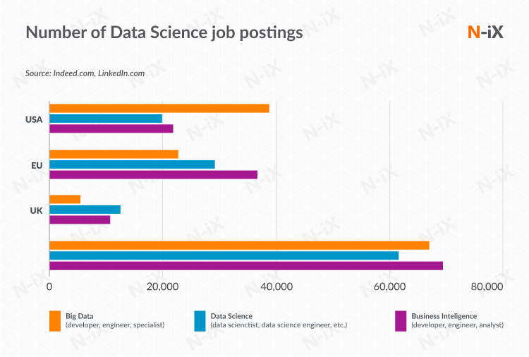 Number of Data Science job posting