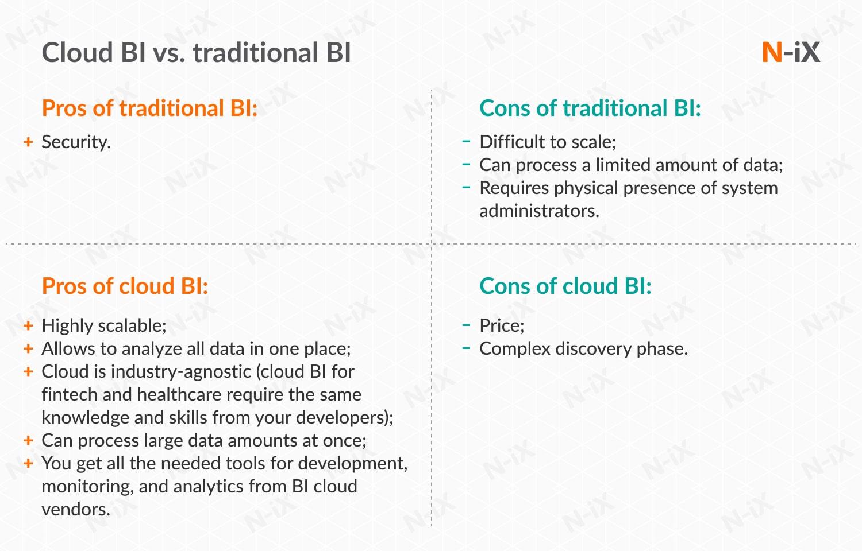 cloud BI vs traditional BI