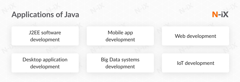 application of Java