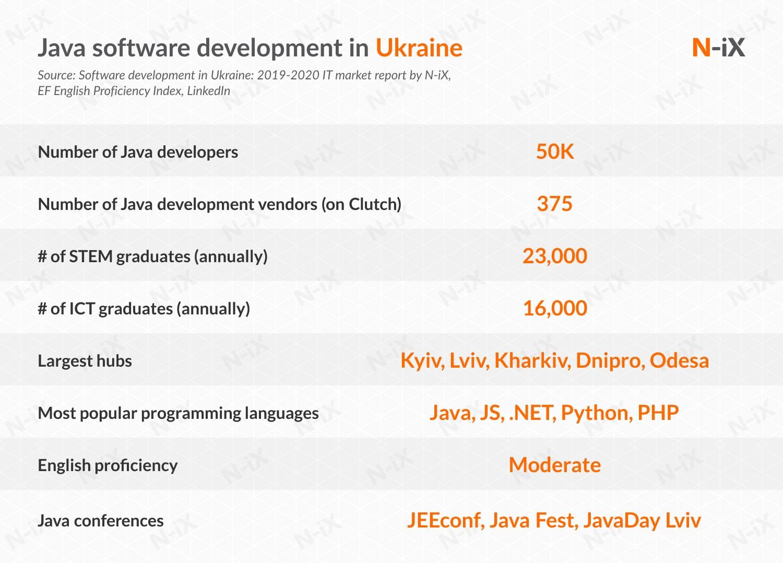 Java developers in Ukraine