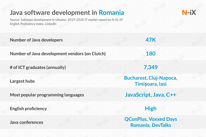 java developers in Romania