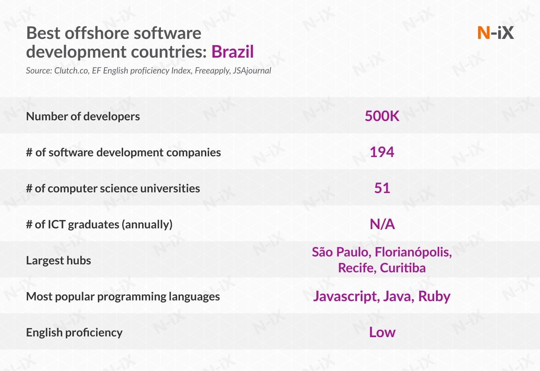 Best IT project outsourcing destinations: Brazil