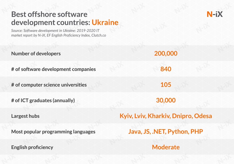 Best IT project outsourcing destinations: Ukraine